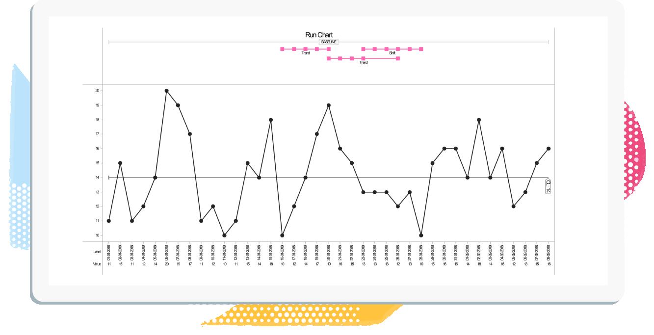 SPC Run Chart Example