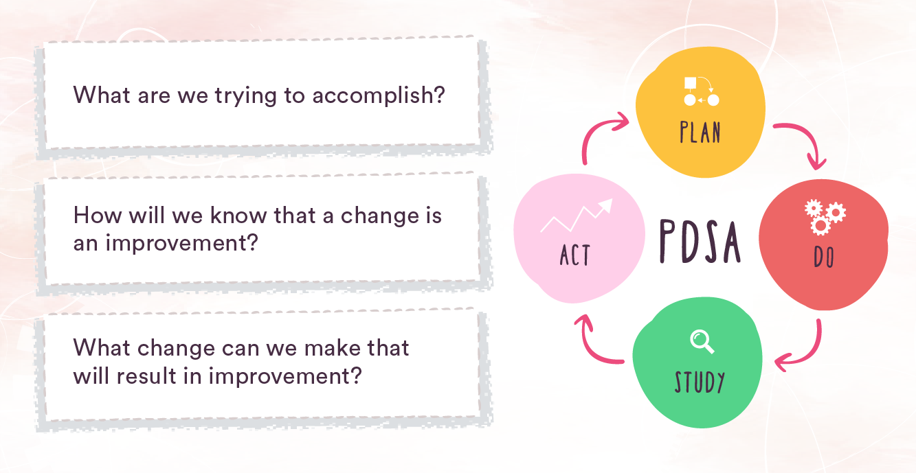 What is the model for improvement - 02